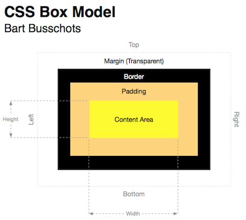 The CSS Box Model